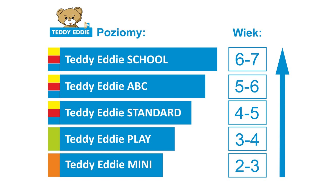Poziomy kursu w TeddyEddie